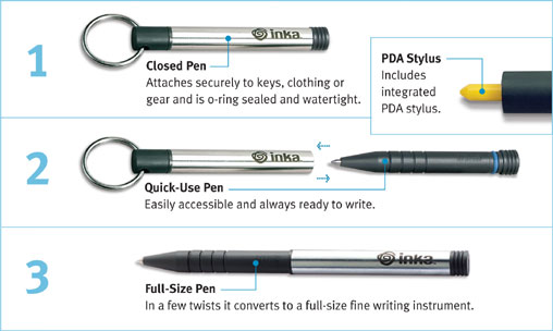 Inka Survival Pen